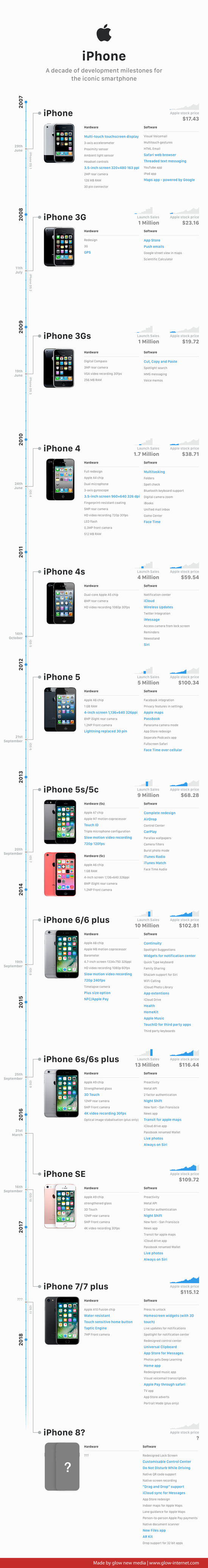 iPhone - A decade of development milestones for the iconic smartphone